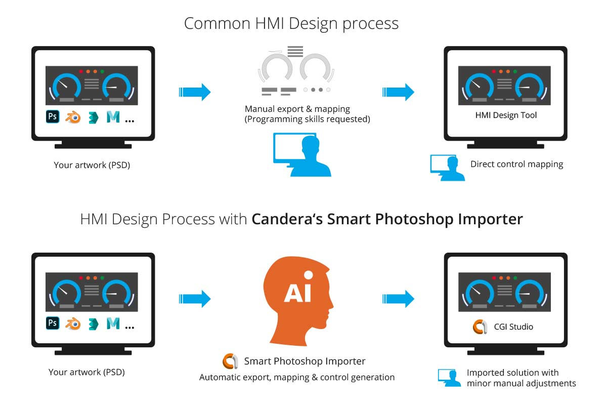 Canderas Smart Photoshop Importer